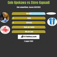 Cole Kpekawa vs Steve Kapuadi h2h player stats