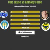 Cole Skuse vs Anthony Forde h2h player stats