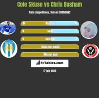 Cole Skuse vs Chris Basham h2h player stats