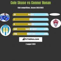 Cole Skuse vs Connor Ronan h2h player stats