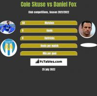 Cole Skuse vs Daniel Fox h2h player stats