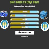 Cole Skuse vs Emyr Huws h2h player stats