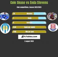 Cole Skuse vs Enda Stevens h2h player stats