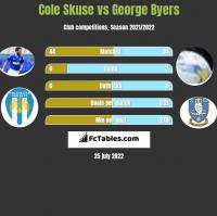 Cole Skuse vs George Byers h2h player stats
