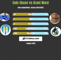 Cole Skuse vs Grant Ward h2h player stats