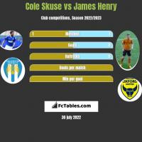Cole Skuse vs James Henry h2h player stats