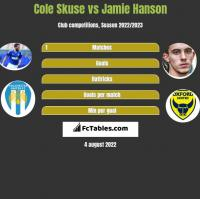 Cole Skuse vs Jamie Hanson h2h player stats