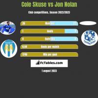 Cole Skuse vs Jon Nolan h2h player stats