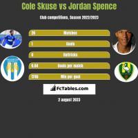 Cole Skuse vs Jordan Spence h2h player stats