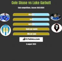 Cole Skuse vs Luke Garbutt h2h player stats