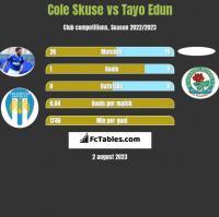 Cole Skuse vs Tayo Edun h2h player stats