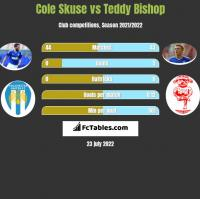 Cole Skuse vs Teddy Bishop h2h player stats