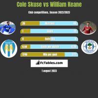 Cole Skuse vs William Keane h2h player stats