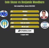 Cole Skuse vs Benjamin Woodburn h2h player stats