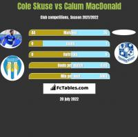 Cole Skuse vs Calum MacDonald h2h player stats