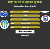 Cole Skuse vs Tristan Nydam h2h player stats