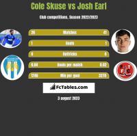 Cole Skuse vs Josh Earl h2h player stats