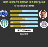 Cole Skuse vs Kiernan Dewsbury-Hall h2h player stats
