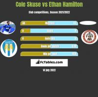 Cole Skuse vs Ethan Hamilton h2h player stats