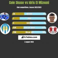 Cole Skuse vs Idris El Mizouni h2h player stats