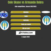 Cole Skuse vs Armando Dobra h2h player stats