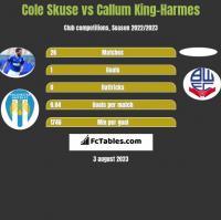 Cole Skuse vs Callum King-Harmes h2h player stats