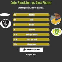 Cole Stockton vs Alex Fisher h2h player stats