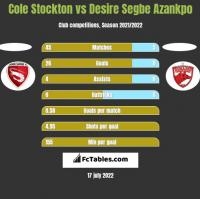 Cole Stockton vs Desire Segbe Azankpo h2h player stats