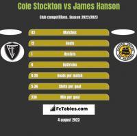 Cole Stockton vs James Hanson h2h player stats