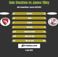 Cole Stockton vs James Tilley h2h player stats