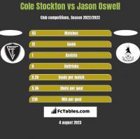 Cole Stockton vs Jason Oswell h2h player stats