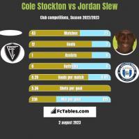 Cole Stockton vs Jordan Slew h2h player stats