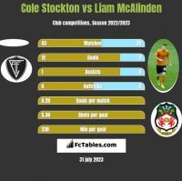 Cole Stockton vs Liam McAlinden h2h player stats