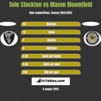 Cole Stockton vs Mason Bloomfield h2h player stats