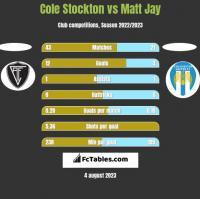 Cole Stockton vs Matt Jay h2h player stats