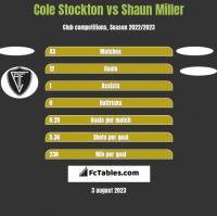 Cole Stockton vs Shaun Miller h2h player stats