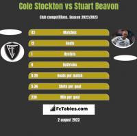 Cole Stockton vs Stuart Beavon h2h player stats