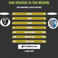 Cole Stockton vs Tom Nicholls h2h player stats