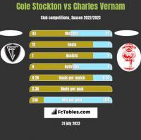 Cole Stockton vs Charles Vernam h2h player stats