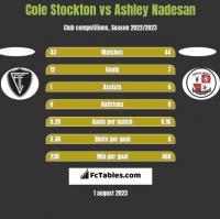 Cole Stockton vs Ashley Nadesan h2h player stats