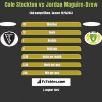 Cole Stockton vs Jordan Maguire-Drew h2h player stats