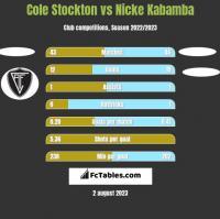 Cole Stockton vs Nicke Kabamba h2h player stats