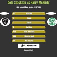 Cole Stockton vs Harry McKirdy h2h player stats