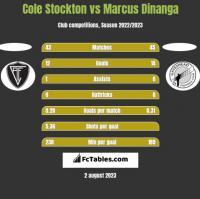 Cole Stockton vs Marcus Dinanga h2h player stats