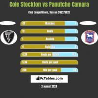 Cole Stockton vs Panutche Camara h2h player stats