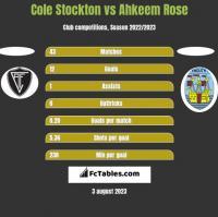 Cole Stockton vs Ahkeem Rose h2h player stats