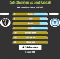Cole Stockton vs Joel Randall h2h player stats