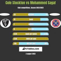 Cole Stockton vs Mohammed Sagaf h2h player stats