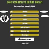 Cole Stockton vs Davide Rodari h2h player stats