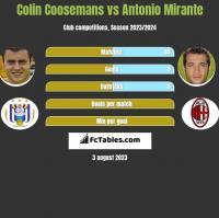 Colin Coosemans vs Antonio Mirante h2h player stats